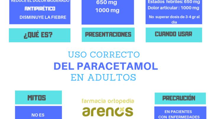 USO CORRECTO DEL PARACETAMOL EN ADULTOS