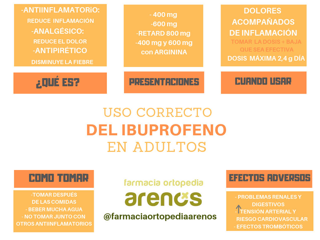 USO CORRECTO DEL IBUPROFENO EN ADULTOS